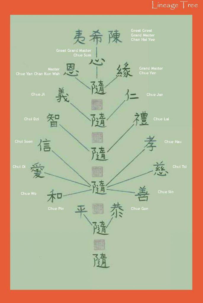 chue feng shui lineage